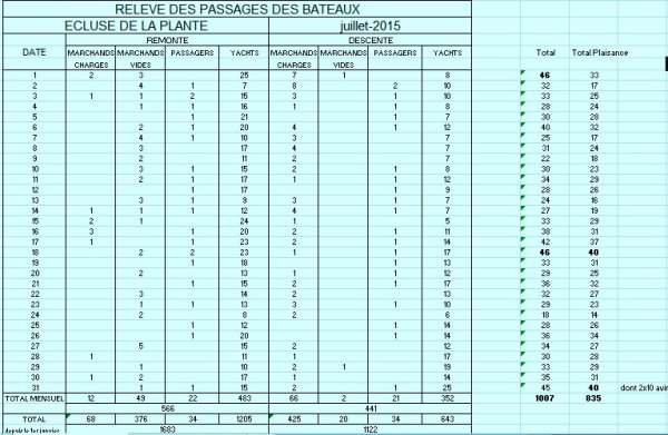 51 unités, c'est le record annuel au 2/8 pour le trafic relevé à La Plante... Et les permis de circulation (n° de voyage ?), en l'absence d'un bureau d'émission à l'entrée de la Haute-Meuse!  Adressez vous au bureau d'émission de l'écluse de Grands-Malades, VHF18 ou 081/300557.