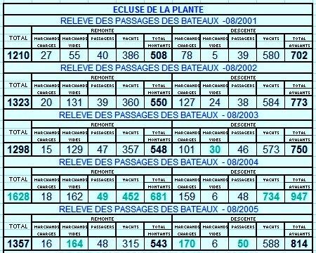 """Les statistiques en nombre de bateaux de passage à l'écluse de La Plante, entre 2001 et 2015 et le détail pour le mois d'août! Suivez les publications régulières sur le groupe Facebook """"Meuse namuroise""""  ;)"""