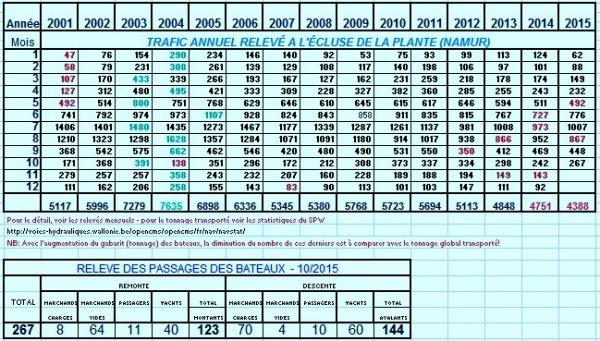 Statistiques de navigation en nombre de bateaux à La Plante entre 2001 et 2015