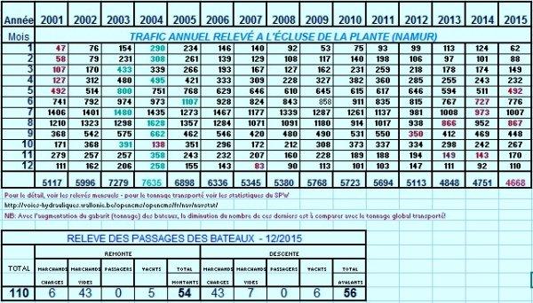 """Les statistiques de La Plante, en nombre de bateaux, de 2001 à 2015... Le chômage Haute-Meuse 2016 est annulé!  - Suivez le groupe Facebook """"Meuse namuroise""""  ;)"""