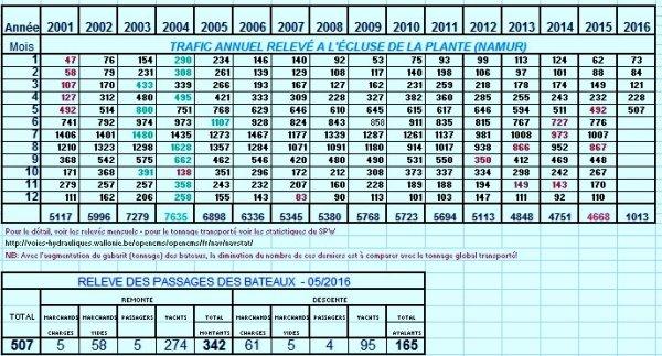 Le débit de la haute Meuse s'emballe après les 30 à 35 l./m² tombés sur la vallée ce 30 mai, ce n'est hélas pas le cas, pour les statistiques de navigation!