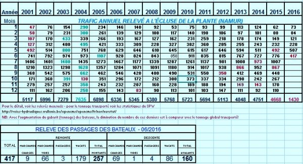 LA PLANTE -  un mois de juin avec un maximum de pluie (+-108 l./m², et privilégié par rapport à bien d'autres localités!) mais un minimum de bateau (417!).