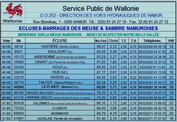 """2016 se clôture avec les plus mauvaises statistiques en nombre de bateaux pour la Haute-Meuse, depuis 2001!  Vive 2017 avec les premières neiges ;) Suivez l'actualité sur le goupe Facebook """"Meuse namuroise""""!"""