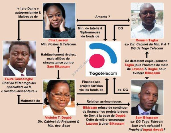 Togo, ces hommes d'affaires qui nous dirigent : La transparence économique à l'épreuve du trésor de guerre de Faure Gnassingbé