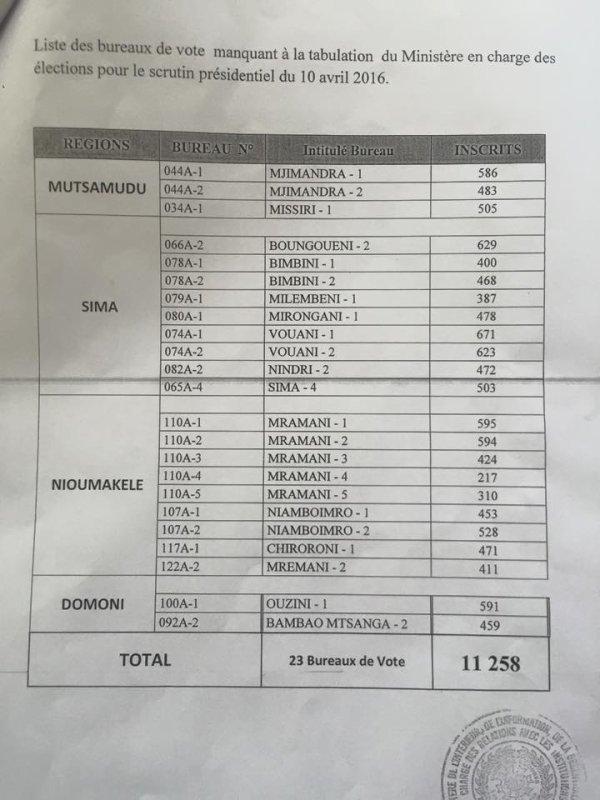Organisation d'élections partielles à Anjouan qui concernerait  23 bureaux de vote ,  un total de 11258 électeurs privés de leurs droits civiques avec des documents à l'appui !