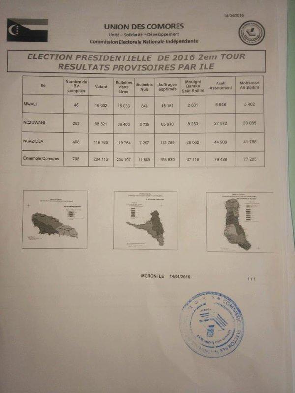 Les élections aux Comores débouchent sans doute  sur une crise post-électorale