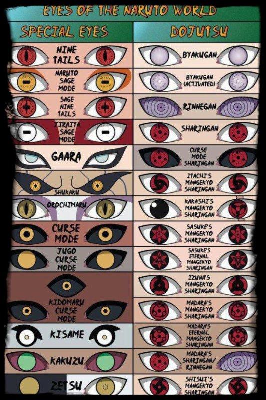 les yeux du monde de naruto