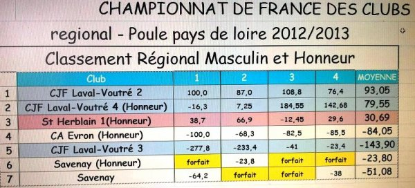 DENIERE JOURNEE DU CHAMPIONNAT REGIONAL DES CLUBS