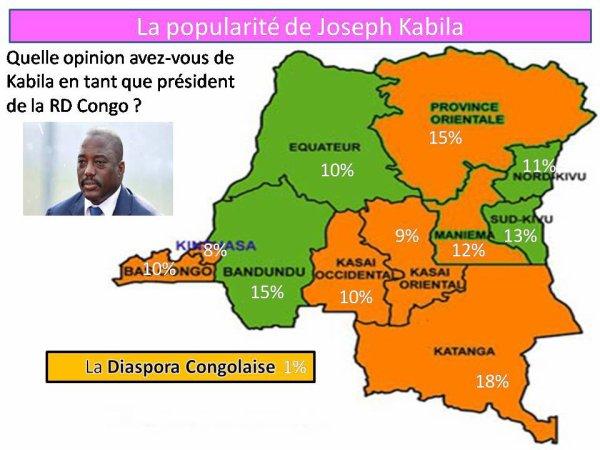 RD CONGO: La popularité de Joseph Kabila