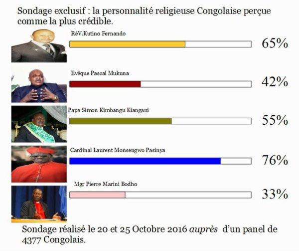 Sondage exclusif : la personnalité religieuse Congolaise perçue comme la plus crédible