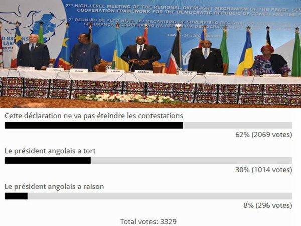 RDC: Sondage