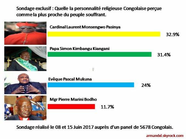 RDC - Sondage exclusif : Quelle la personnalité religieuse Congolaise perçue comme la plus proche du peuple souffrant.