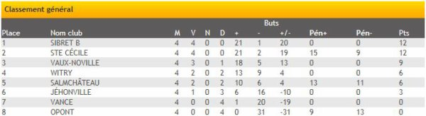 Championnat Dames 2013-2014
