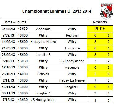 Championnat Minimes 2013-2014