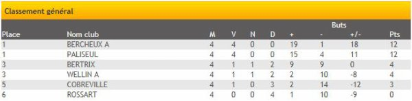 Championnat Cadet D 2013-2014
