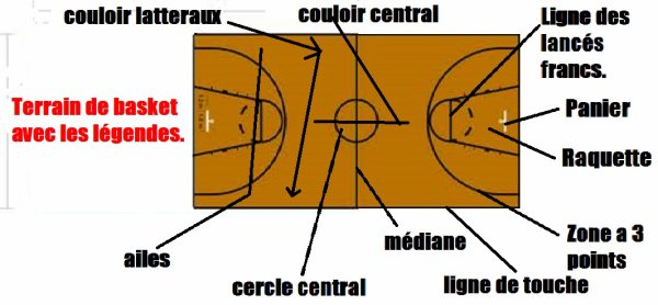 sch ma d 39 un terrain de basket blog de 4basket equitation4. Black Bedroom Furniture Sets. Home Design Ideas