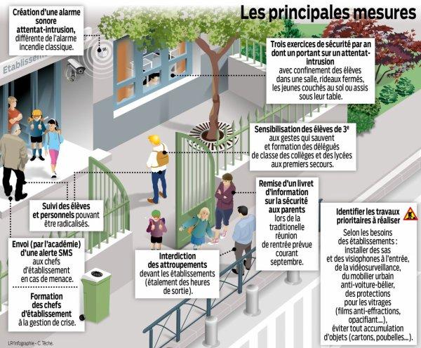 """"""" Alerte Intrusion-Attentat"""" en milieu scolaire"""