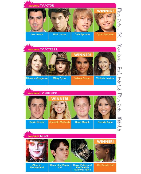 Et voilà les résultats des KCA, alors, content(e) ou pas ? Donnez-moi tout vos avis ! Personellement, je ne vois pas ce que fait Miley là, surtout meilleure actrice quoi .. --'