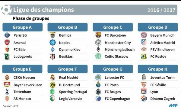 UEFA CHAMPIONS LEAGUE 2016 - 17 (MATCHS DE POULE).