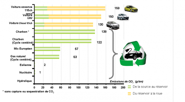 Nous allons tenter dans cette partie de quantifier l'impact environnemental de la voiture électrique. OUI MAIS QUELLE POLLUTION POUR LA FABRICATION