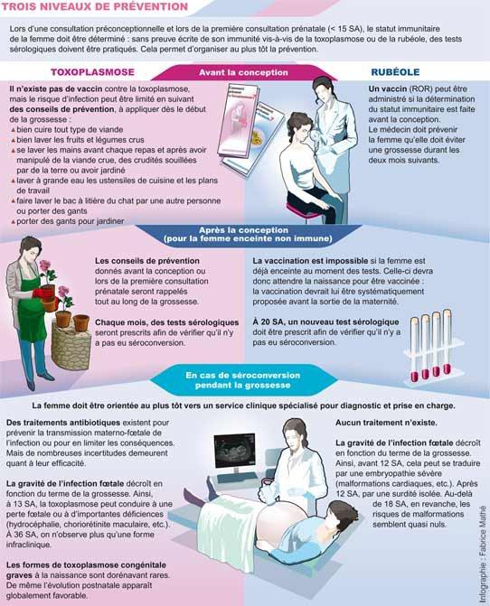 toxoplasmose chez la femme enceinte pdf