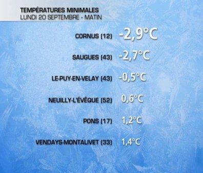 Nouvelles gelées en moyenne montagne ce Lundi 20 septembre matin.