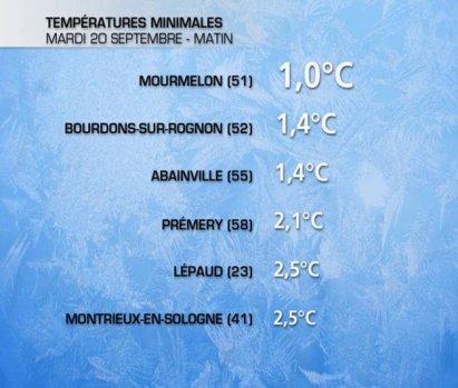 Persistance des gelées blanches ce Mardi 21 septembre matin.