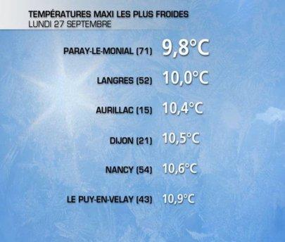 Grande fraîcheur sur la France hier Lundi 27 septembre après-midi.