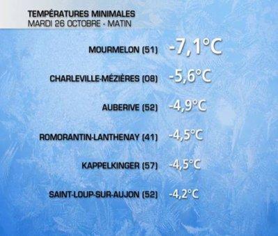 Fortes gelées ce Mardi 26 octobre matin !