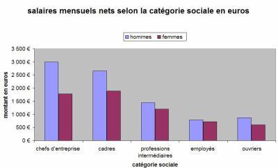 La Discrimination Sexuelle Au Travail 1er Apect La Remuneration