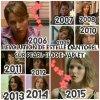 L'Evolution de Estelle Cantorel :
