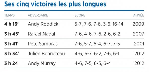 la 8e quête Federer et Wimbledon, l' Hstoire d un mythe