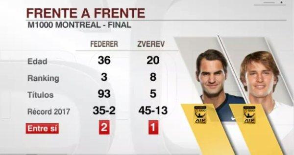 atp montreal 2017 finale federer vs zverev