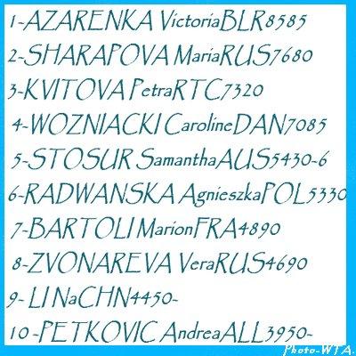 Classement WTA (13/02)
