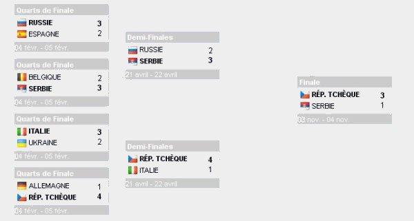 Victoire de la République Tchèque face a la Serbie en Finale de la FED CUP !