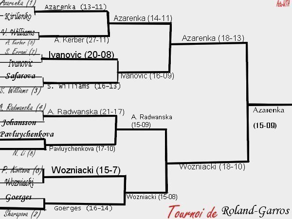 Jeu Tournoi Treve Hivernal - La Finale : Azarenka-Wozniacki !