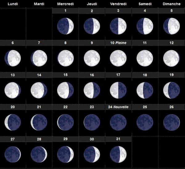 Calendrier lunaire janvier 2020