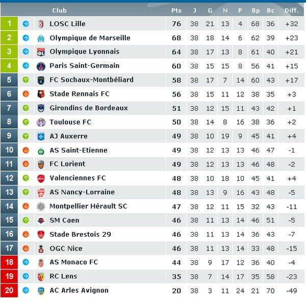 Football 2011 : Lille est sacré champion de France de ligue 1