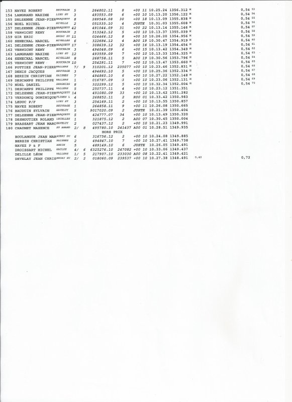 RESULTATS DU CONCOURS D'ETAMPES DU 25 MAI 2014