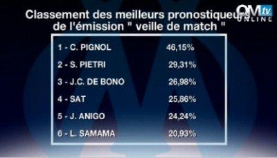 """Classement des meilleurs pronostiqueurs de l'émission """"veille de match"""""""