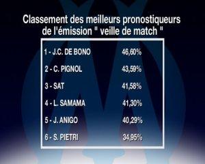 Pignol et De Bono Champions des Pronostics