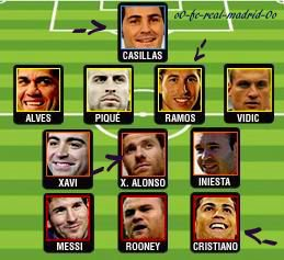 Messi a été élu pour la 3ème fois consécutive ballon d'or 2011, il égalise Michel Platini (1983.1984& 1985). Cristiano Ronaldo a fini 2ème avec 21,60% des votes et Xabi 3ème avec 9,23%. Guardiola a été élu meilleur entraîneur de l'année 2011.