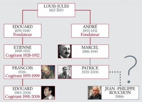 Arbre Genealogique De La Famille Michelin Blog De Societemichelin