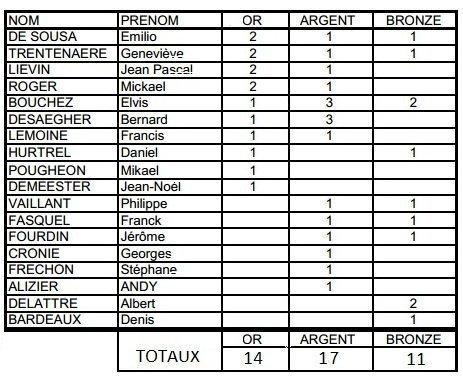 Résultats du mondial 2013