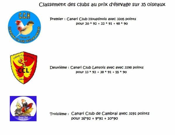 Classement des clubs