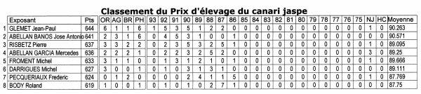 CLASSEMENT GENERAL AUX POINTAGES (2eme championnat d'Europe du jaspe)
