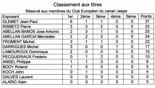 CLASSEMENT AUX TITRES (2eme championnat d'Europe du jaspe)