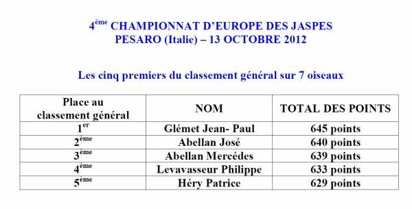 CLASSEMENT GENERAL SUR 7 JASPES - CHAMPIONNAT D'EUROPE (ITALIE)
