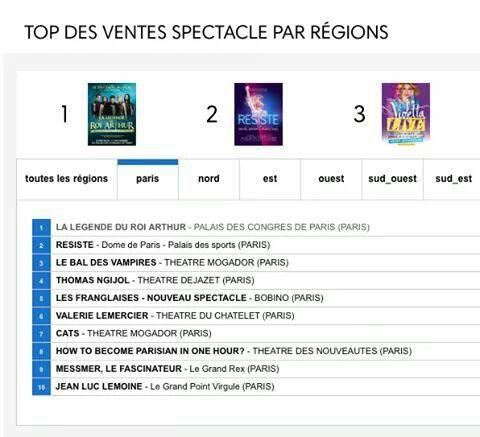 Le classement officiel (France)