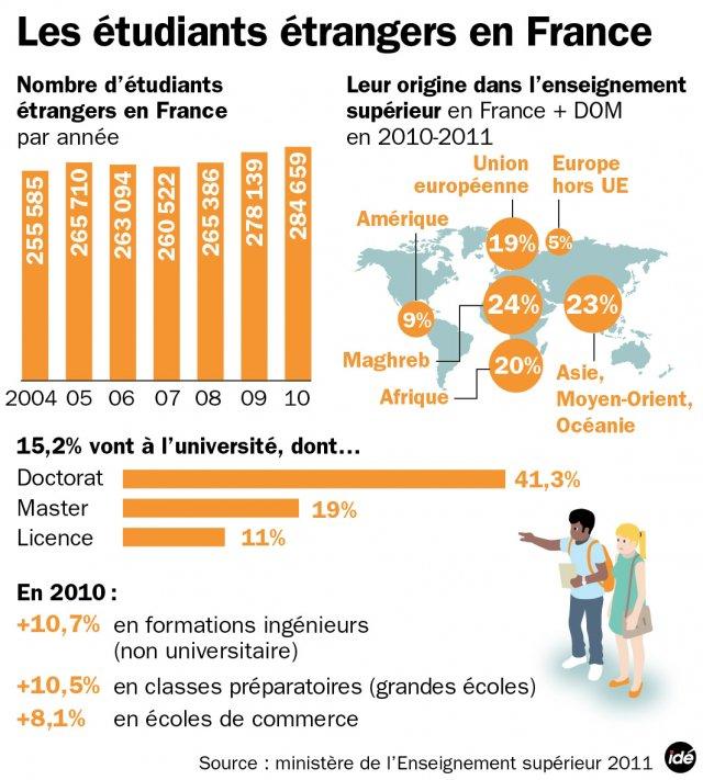admission post bac francophone étranger